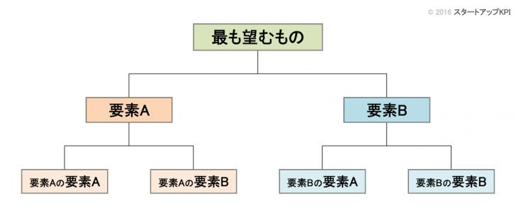 KPIツリーのモデル