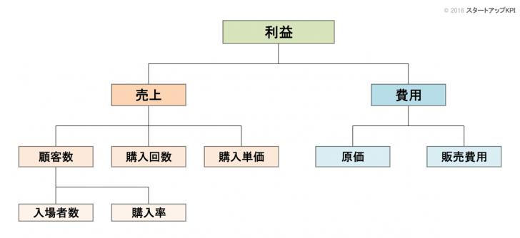 KPIツリーの例